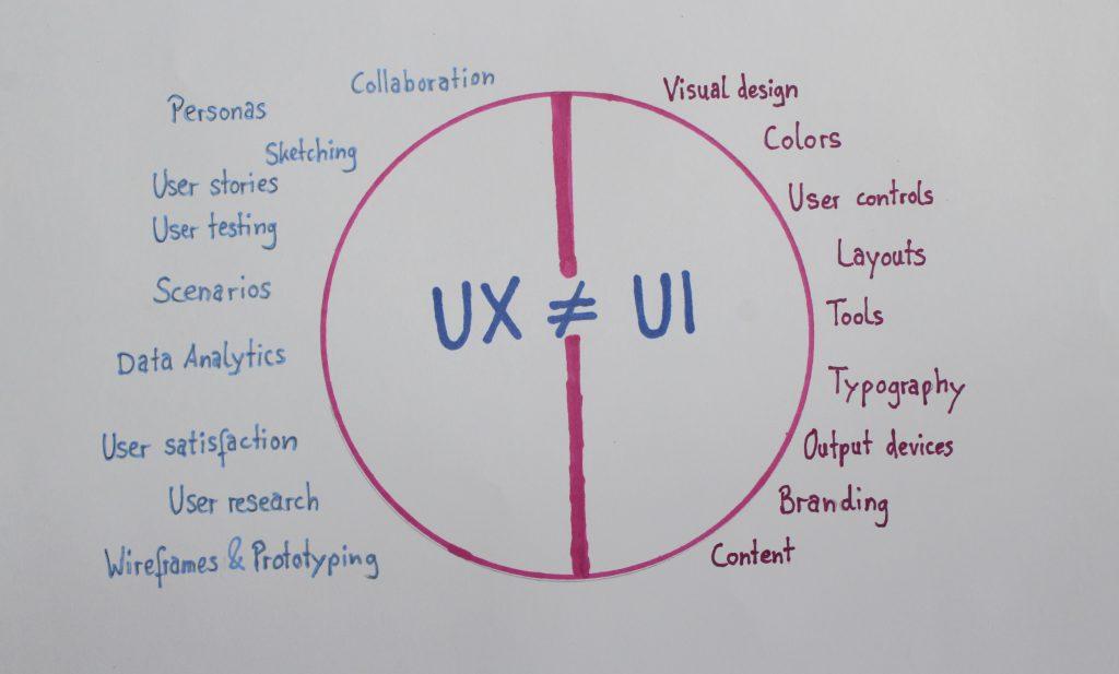 Schematische Darstellung der Unterschiede UX und UI