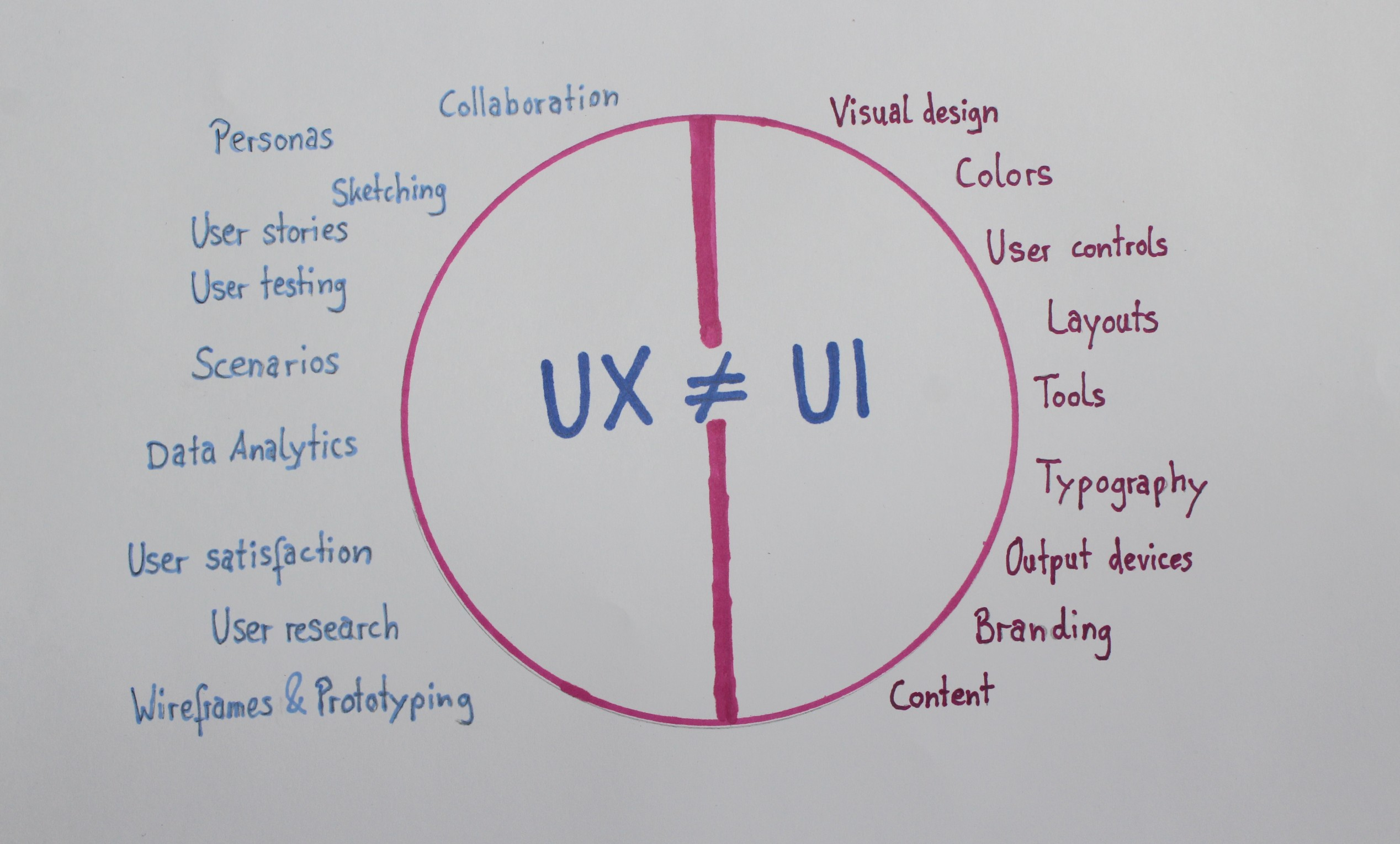 UX is not UI | UXability - usability matters