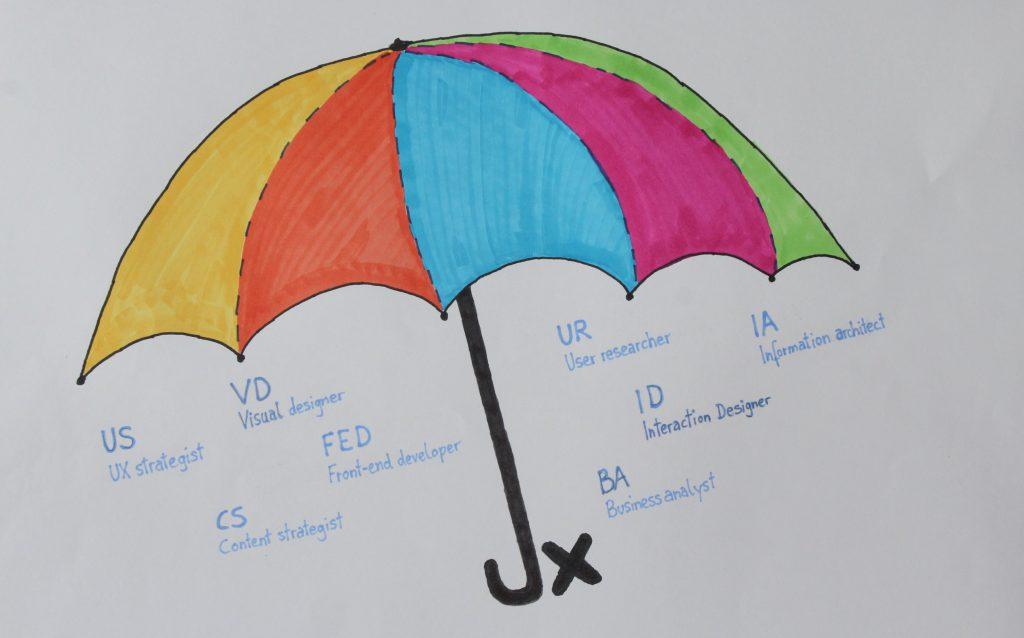 UX Umbrella - Darstellung welche Bereiche unter dem Schirm der UX zu finden sind.