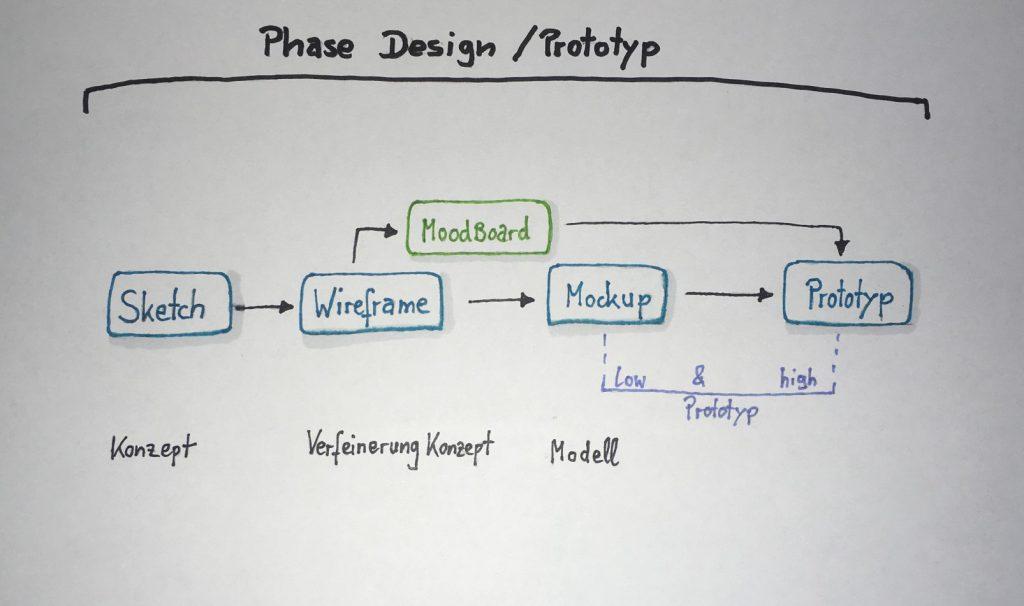 Wireframes und Mockups innerhalb des UX Designprozesses